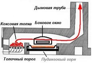 Пудлинговая печь