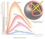 Поиски формулы спектра излучения черного тела