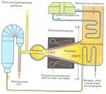 Изобретение штучных легких и магнитофонной пленки