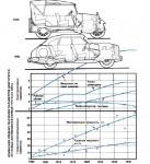 Автомобили 30-х-40-х годов 20 века