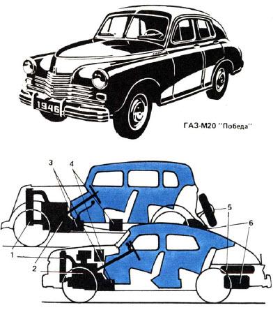 "Автомобиль ""Победа"""