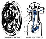 Устройство автомобилей начала XX века