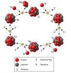 Разгадка структуры атомного ядра и первые ядерные реакции
